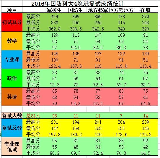 2016年国防科大4院进复试成绩统计.jpg
