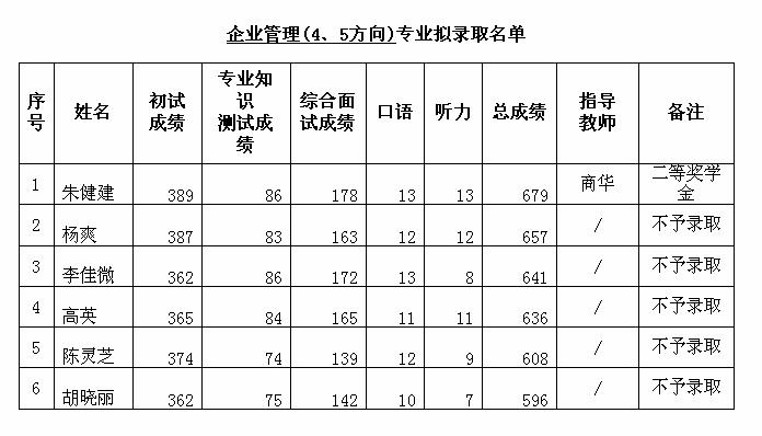 08.企管(4、5方向)2017录取详情.png