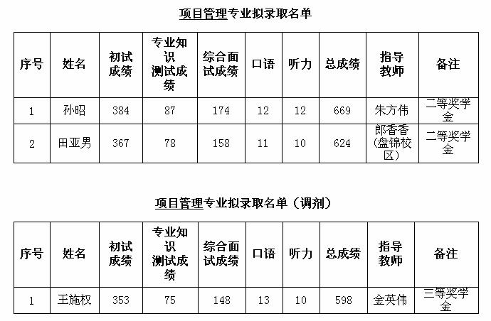 11.项目管理2017录取详情.png