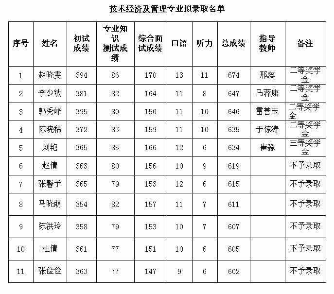 10.技术经济2017录取详情.png