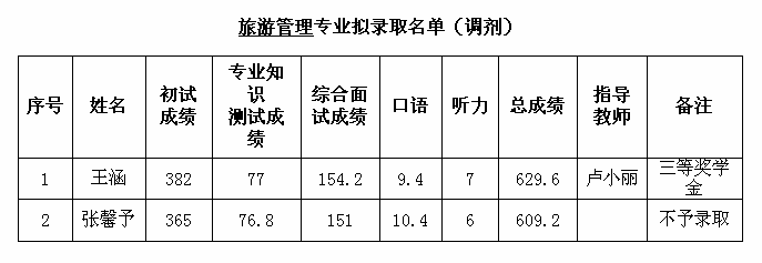 13.旅游管理2017录取详情.png