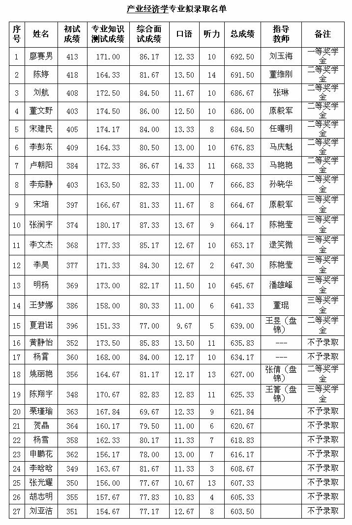 14.产经2017录取详情.png