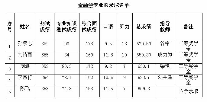 15.金融学硕2017录取详情.png