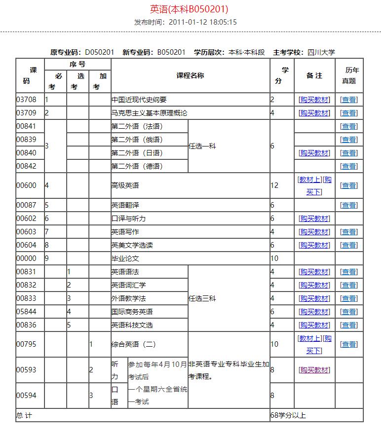 英语 本科B050201    外语类   四川自考网.png
