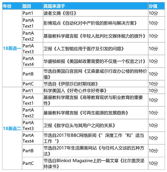2018考研英语文章来源.jpg
