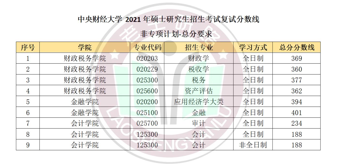 2021年中央财经大学复试线及加分政策_01.png