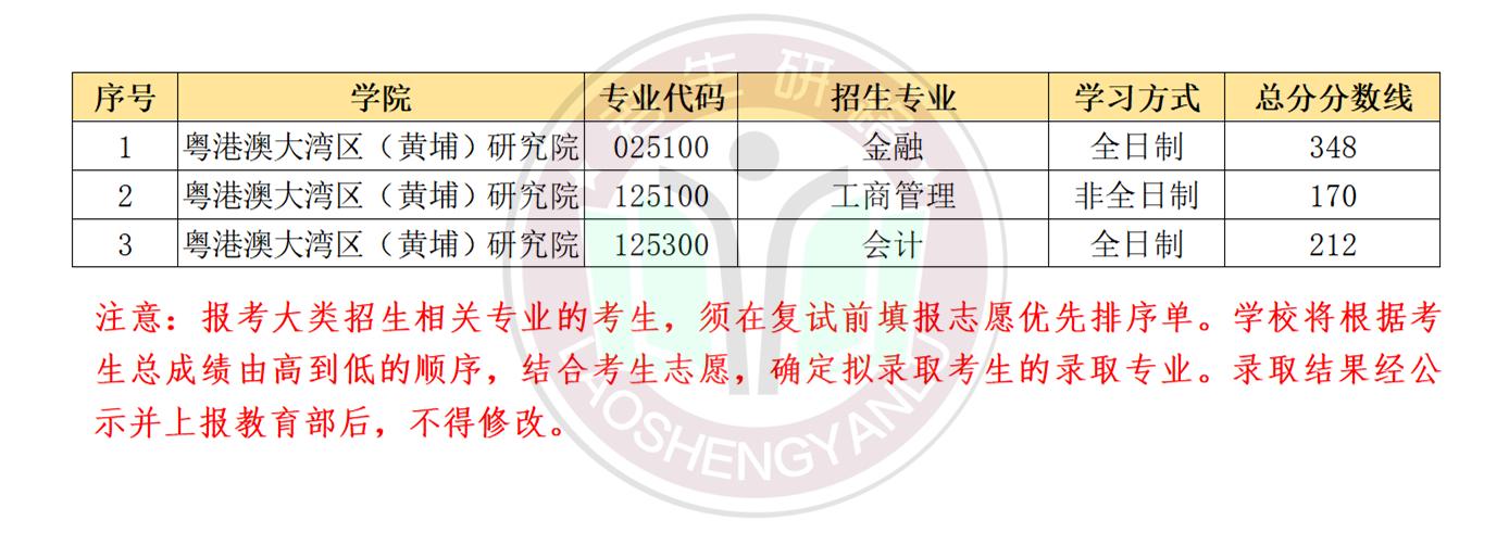2021年中央财经大学复试线及加分政策_02.png