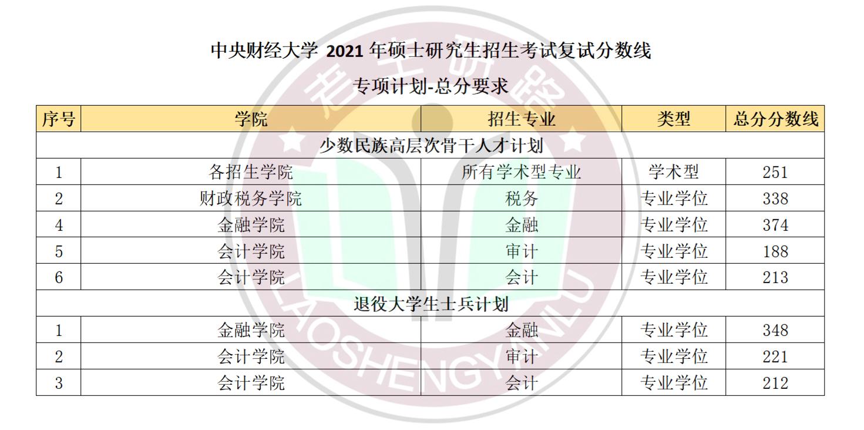 2021年中央财经大学复试线及加分政策_03.png