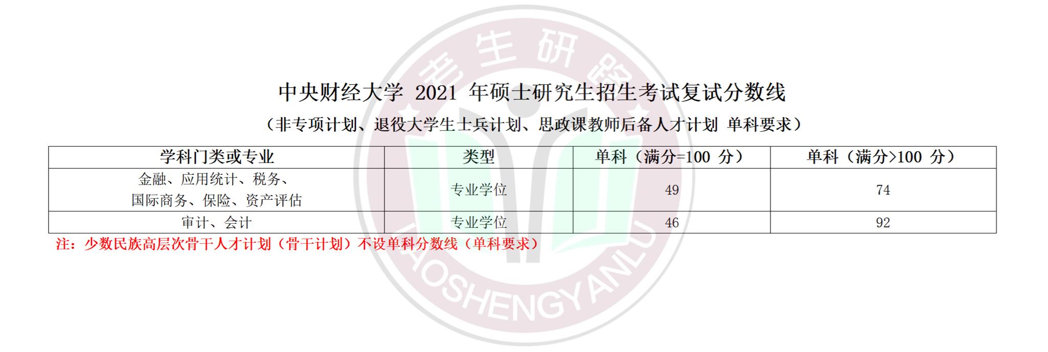 2021年中央财经大学复试线及加分政策_04.png