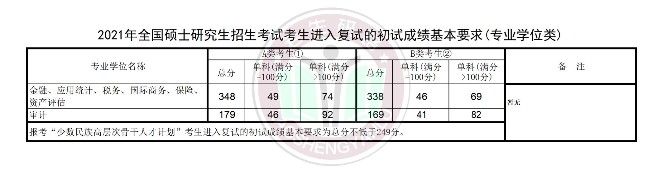 2021年中央财经大学复试线及加分政策_06.png